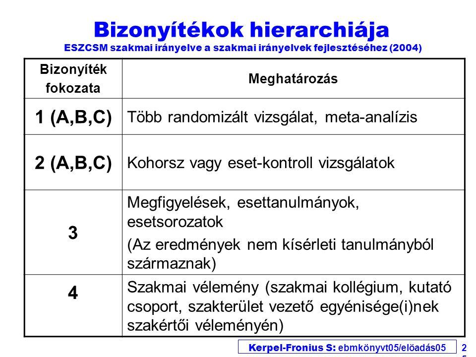Kerpel-Fronius S: ebmkönyvt05/elöadás05 25 Bizonyítékok hierarchiája ESZCSM szakmai irányelve a szakmai irányelvek fejlesztéséhez (2004) Bizonyíték fokozata Meghatározás 1 (A,B,C) Több randomizált vizsgálat, meta-analízis 2 (A,B,C) Kohorsz vagy eset-kontroll vizsgálatok 3 Megfigyelések, esettanulmányok, esetsorozatok (Az eredmények nem kísérleti tanulmányból származnak) 4 Szakmai vélemény (szakmai kollégium, kutató csoport, szakterület vezető egyénisége(i)nek szakértői véleményén)