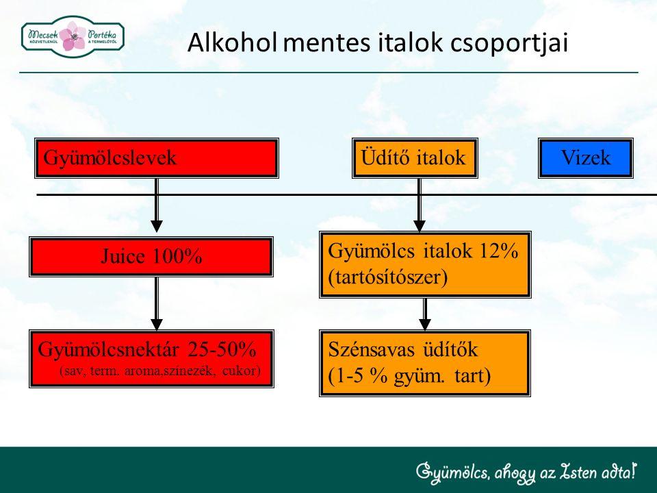 Alkohol mentes italok csoportjai GyümölcslevekÜdítő italokVizek Juice 100% Gyümölcsnektár 25-50% (sav, term. aroma,színezék, cukor) Gyümölcs italok 12