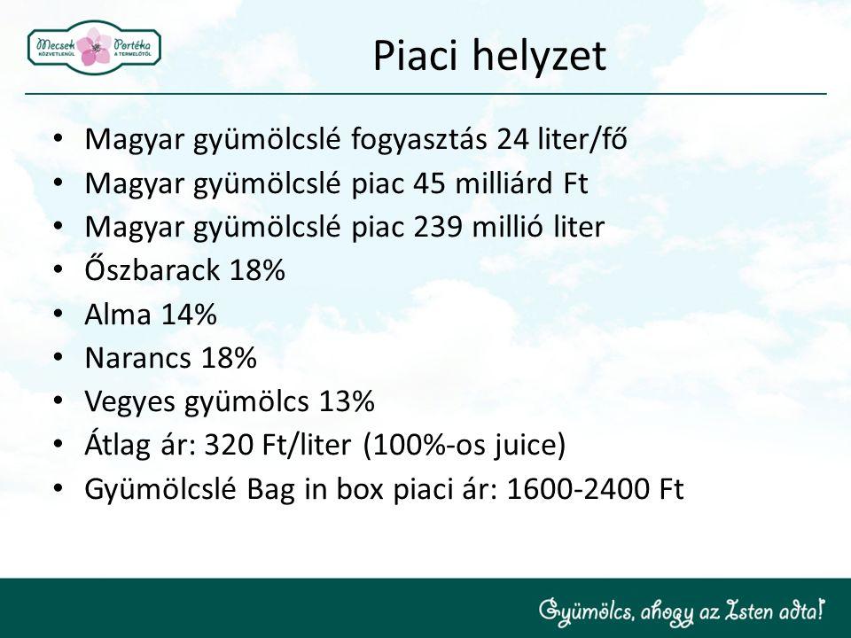 Piaci helyzet Magyar gyümölcslé fogyasztás 24 liter/fő Magyar gyümölcslé piac 45 milliárd Ft Magyar gyümölcslé piac 239 millió liter Őszbarack 18% Alm
