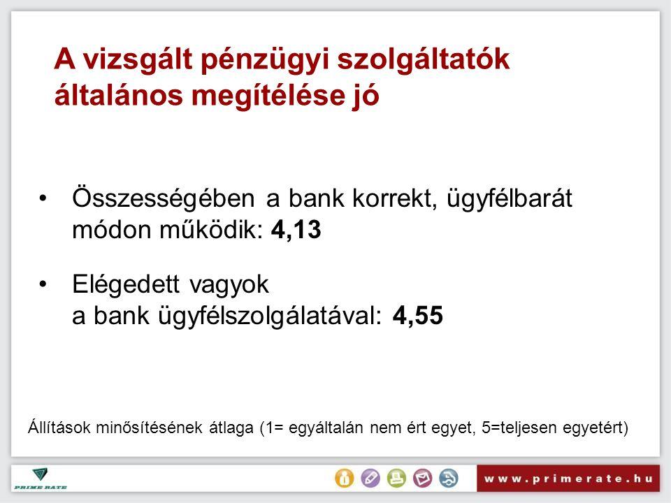 A vizsgált pénzügyi szolgáltatók általános megítélése jó Összességében a bank korrekt, ügyfélbarát módon működik: 4,13 Elégedett vagyok a bank ügyfélszolgálatával: 4,55 Állítások minősítésének átlaga (1= egyáltalán nem ért egyet, 5=teljesen egyetért)