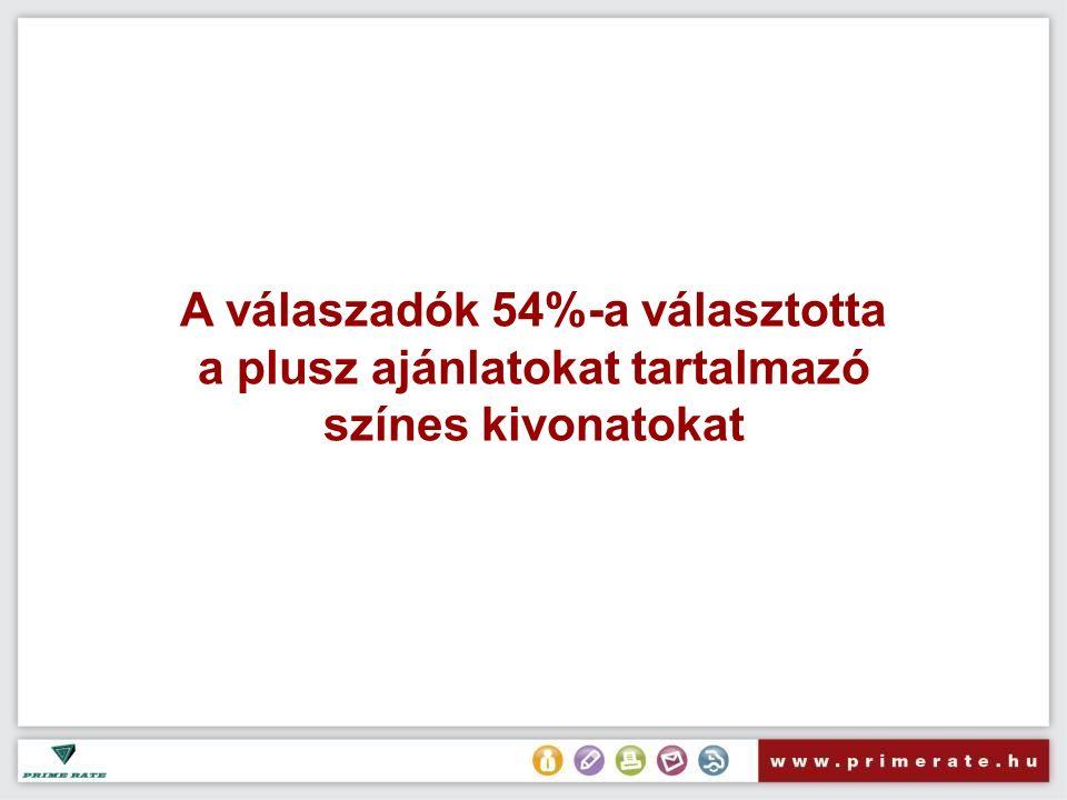 A válaszadók 54%-a választotta a plusz ajánlatokat tartalmazó színes kivonatokat