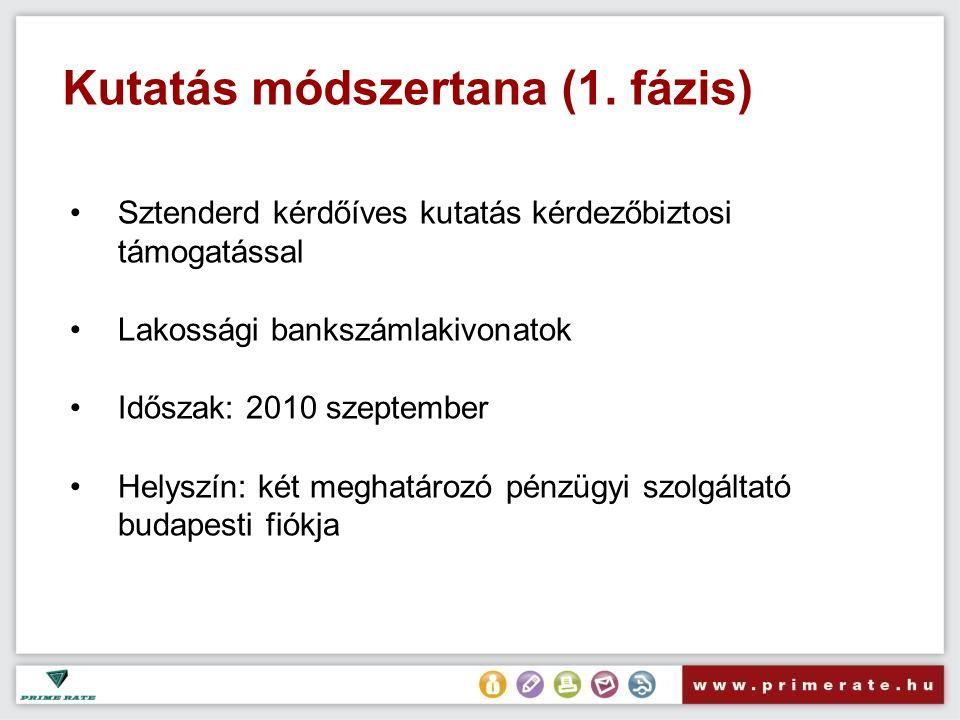 Kutatás módszertana (1. fázis) Sztenderd kérdőíves kutatás kérdezőbiztosi támogatással Lakossági bankszámlakivonatok Időszak: 2010 szeptember Helyszín