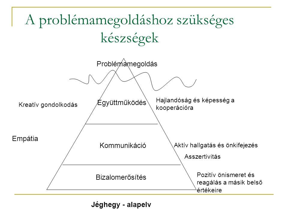 A problémamegoldáshoz szükséges készségek Bizalomerősítés Együttműködés Kommunikáció Problémamegoldás Pozitív önismeret és reagálás a másik belső érté