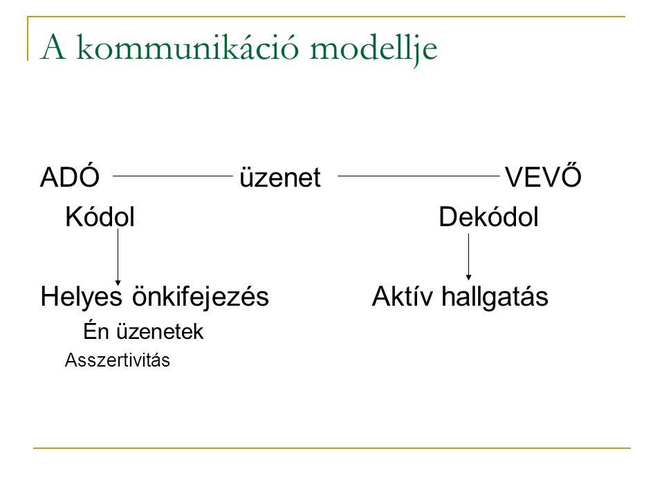 A kommunikáció modellje ADÓüzenet VEVŐ KódolDekódol Helyes önkifejezésAktív hallgatás Én üzenetek Asszertivitás