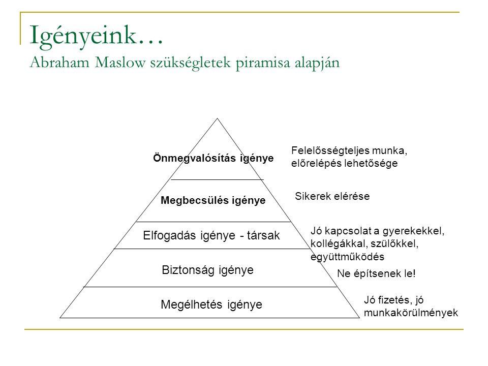 Igényeink… Abraham Maslow szükségletek piramisa alapján Megélhetés igénye Biztonság igénye Elfogadás igénye - társak Megbecsülés igénye Önmegvalósítás