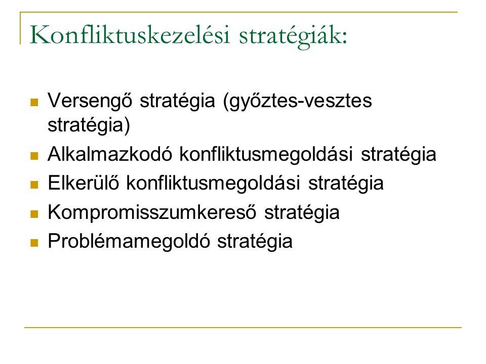 Konfliktuskezelési stratégiák: Versengő stratégia (győztes-vesztes stratégia) Alkalmazkodó konfliktusmegoldási stratégia Elkerülő konfliktusmegoldási stratégia Kompromisszumkereső stratégia Problémamegoldó stratégia