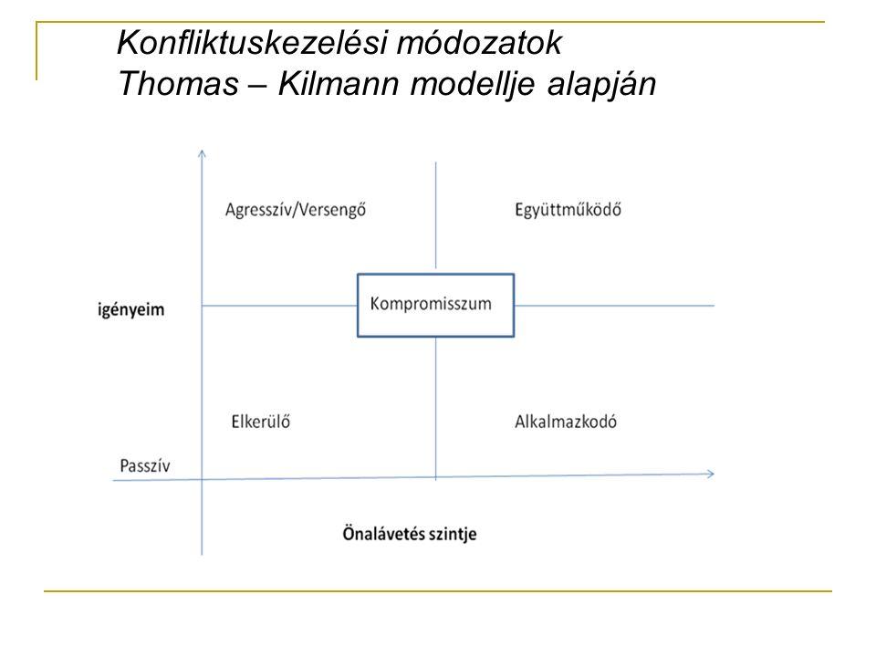 Konfliktuskezelési módozatok Thomas – Kilmann modellje alapján