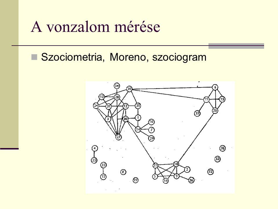 A vonzalom mérése Szociometria, Moreno, szociogram
