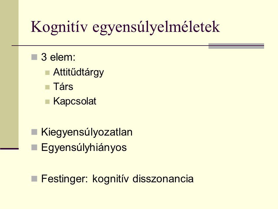 Kognitív egyensúlyelméletek 3 elem: Attitűdtárgy Társ Kapcsolat Kiegyensúlyozatlan Egyensúlyhiányos Festinger: kognitív disszonancia