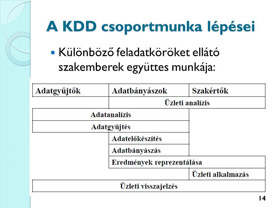 A KDD csoportmunka lépései Különböző feladatköröket ellátó szakemberek együttes munkája: 14