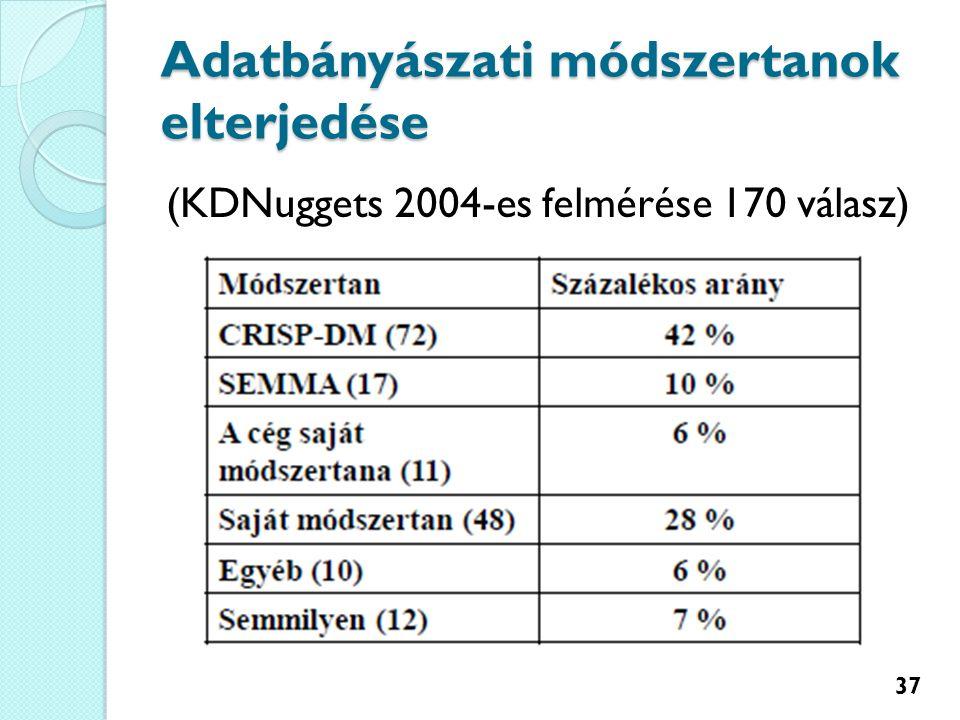 Adatbányászati módszertanok elterjedése (KDNuggets 2004-es felmérése 170 válasz) 37