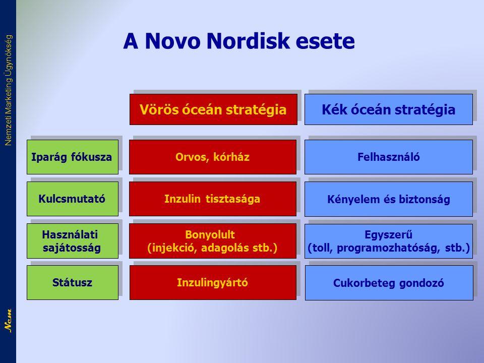 A Novo Nordisk esete Felhasználó Vörös óceán stratégia Kék óceán stratégia Orvos, kórház Kényelem és biztonság Inzulin tisztasága Egyszerű (toll, programozhatóság, stb.) Egyszerű (toll, programozhatóság, stb.) Bonyolult (injekció, adagolás stb.) Bonyolult (injekció, adagolás stb.) Iparág fókusza Kulcsmutató Használati sajátosság Használati sajátosság Cukorbeteg gondozó Inzulingyártó Státusz Nem Nemzeti Marketing Ügynökség