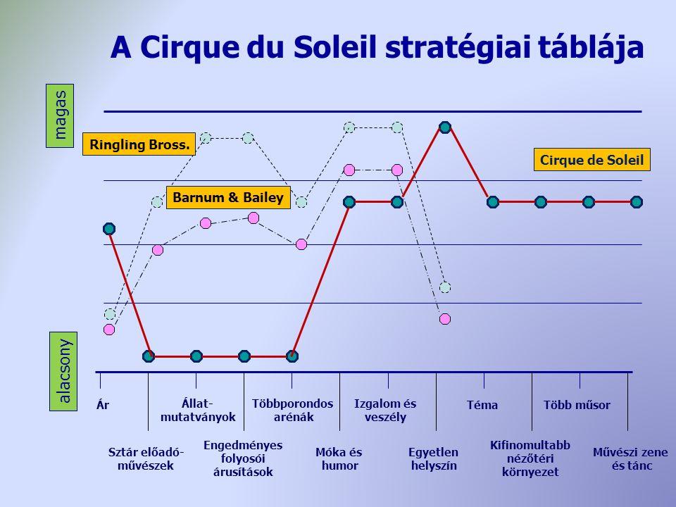 A Cirque du Soleil stratégiai táblája alacsony magas Többporondos arénák Sztár előadó- művészek Engedményes folyosói árusítások Állat- mutatványok Izgalom és veszély Móka és humor Művészi zene és tánc Téma Kifinomultabb nézőtéri környezet Több műsor Egyetlen helyszín Ár Ringling Bross.
