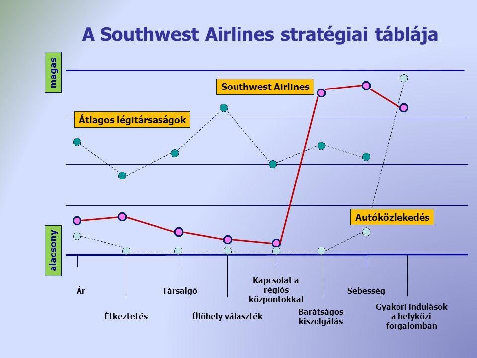 alacsony magas Átlagos légitársaságok Southwest Airlines Társalgó Ár Ülőhely választék Kapcsolat a régiós központokkal Étkeztetés Barátságos kiszolgálás Sebesség Gyakori indulások a helyközi forgalomban A Southwest Airlines stratégiai táblája Autóközlekedés