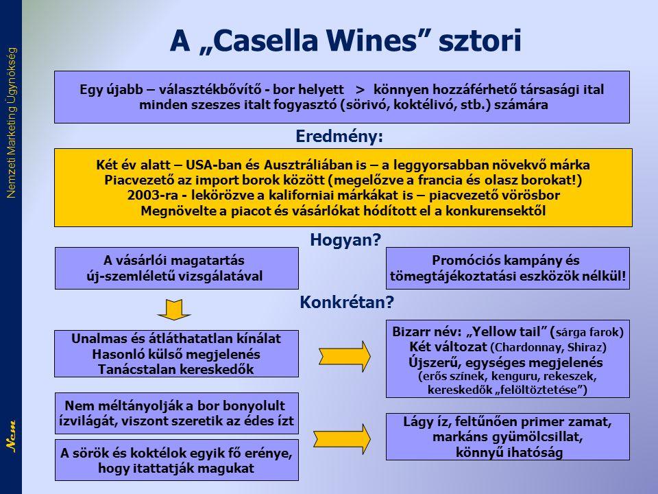 """A """"Casella Wines sztori Egy újabb – választékbővítő - bor helyett > könnyen hozzáférhető társasági ital minden szeszes italt fogyasztó (sörivó, koktélivó, stb.) számára Két év alatt – USA-ban és Ausztráliában is – a leggyorsabban növekvő márka Piacvezető az import borok között (megelőzve a francia és olasz borokat!) 2003-ra - lekörözve a kaliforniai márkákat is – piacvezető vörösbor Megnövelte a piacot és vásárlókat hódított el a konkurensektől Promóciós kampány és tömegtájékoztatási eszközök nélkül."""