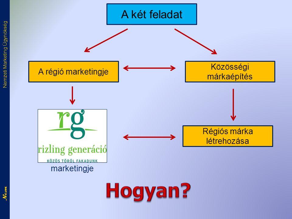 Nem Nemzeti Marketing Ügynökség A két feladat A régió marketingje Régiós márka létrehozása Közösségi márkaépítés marketingje