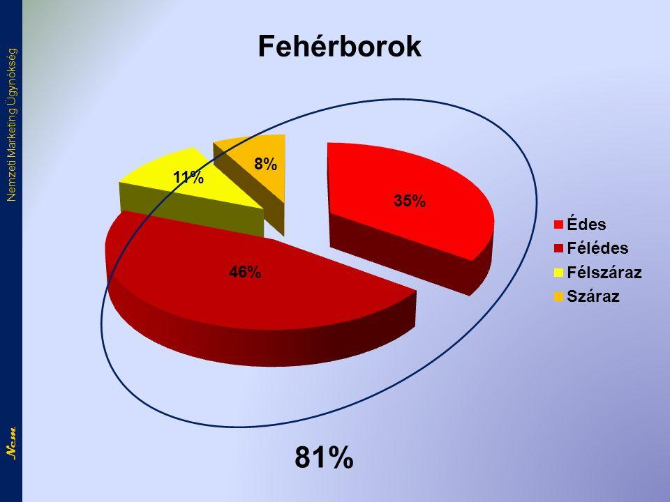81% Fehérborok