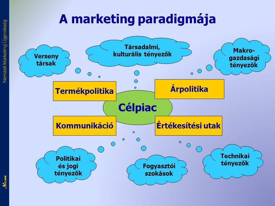 Nem Nemzeti Marketing Ügynökség A marketing paradigmája Célpiac Termékpolitika Kommunikáció Árpolitika Értékesítési utak Politikai és jogi tényezők Verseny társak Társadalmi, kulturális tényezők Makro- gazdasági tényezők Technikai tényezők Fogyasztói szokások