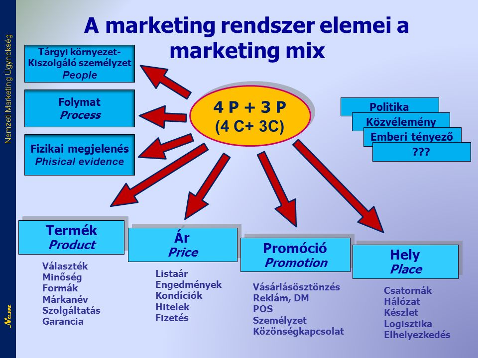 A marketing rendszer elemei a marketing mix 4 P + 3 P (4 C+ 3C) 4 P + 3 P (4 C+ 3C) Termék Product Termék Product Ár Price Ár Price Promóció Promotion