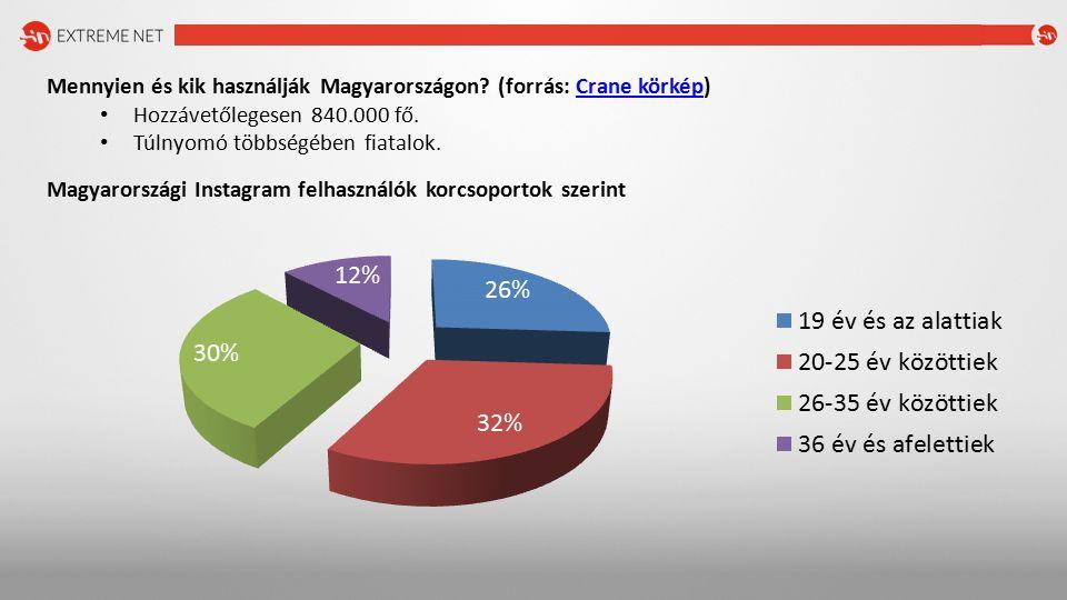 Mennyien és kik használják Magyarországon.(forrás: Crane körkép)Crane körkép Többségében nők: 67%.