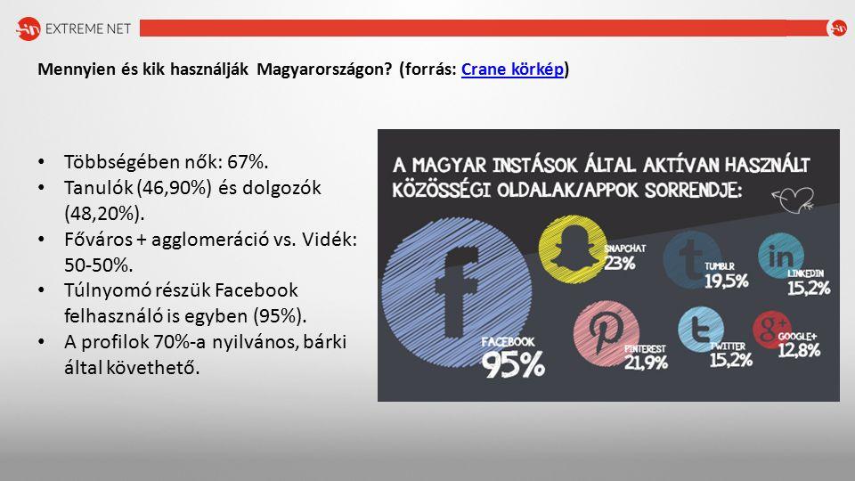 Mennyien és kik használják Magyarországon. (forrás: Crane körkép)Crane körkép Többségében nők: 67%.