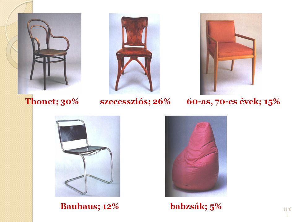 11/6 1 Thonet; 30%szecessziós; 26%60-as, 70-es évek; 15% Bauhaus; 12%babzsák; 5%