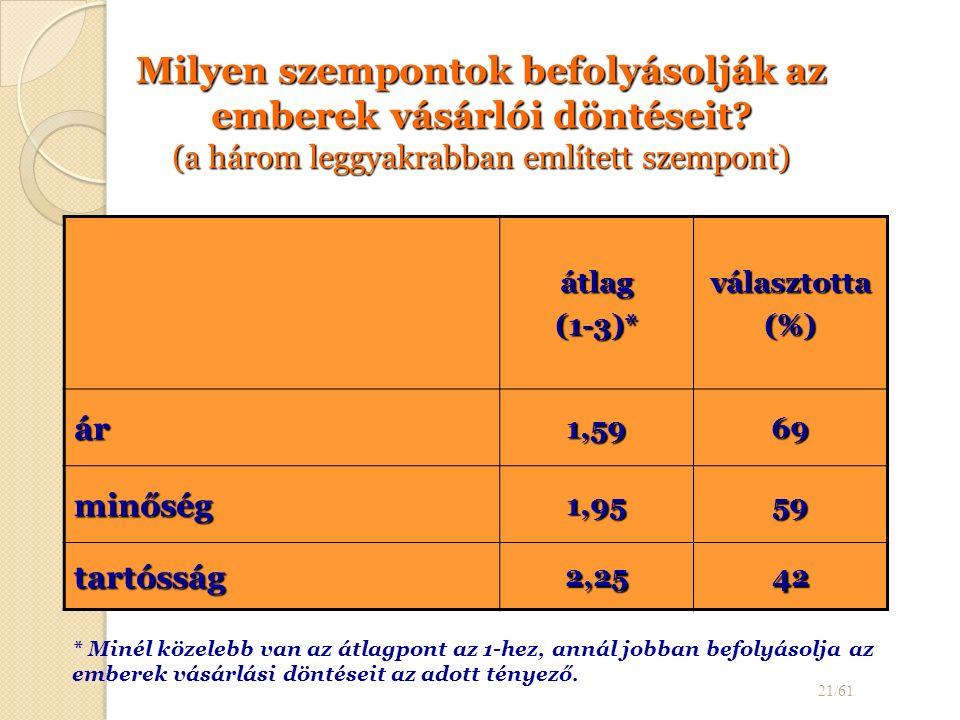 átlag (1-3)* választotta(%) ár1,5969 minőség1,9559 tartósság2,2542 21/61 Milyen szempontok befolyásolják az emberek vásárlói döntéseit.