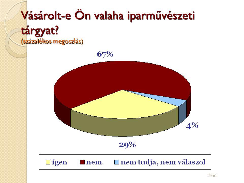 Vásárolt-e Ön valaha iparművészeti tárgyat (százalékos megoszlás) 25/61