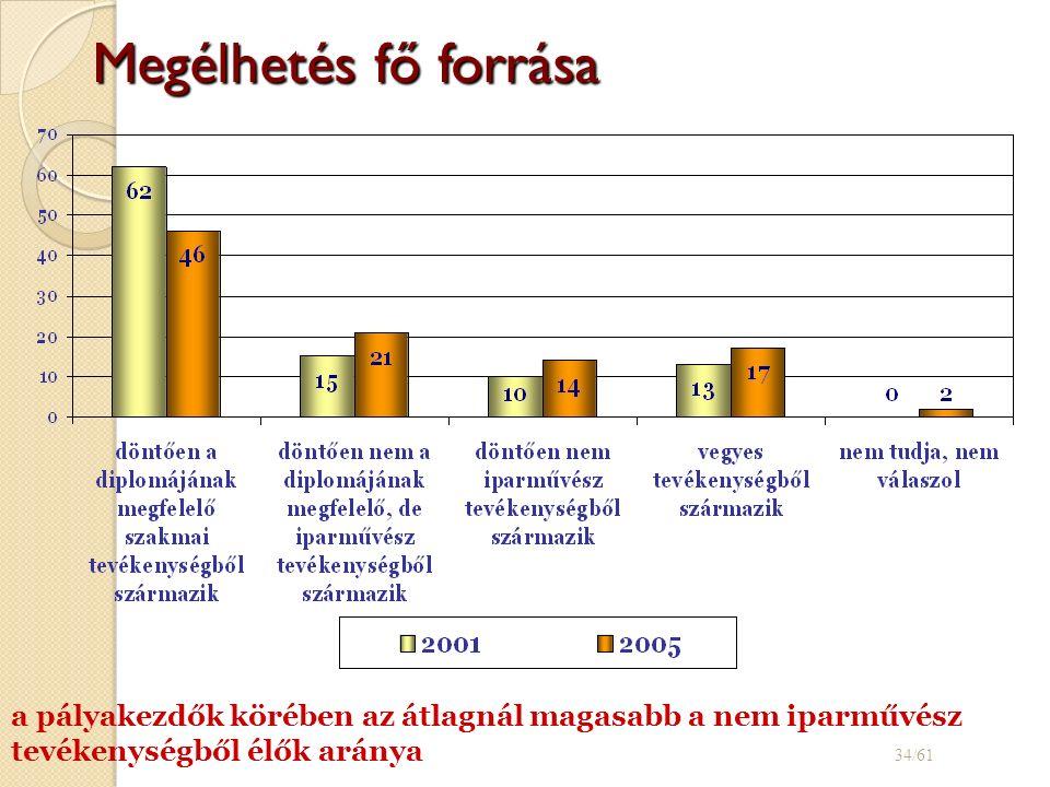 Megélhetés fő forrása 34/61 a pályakezdők körében az átlagnál magasabb a nem iparművész tevékenységből élők aránya