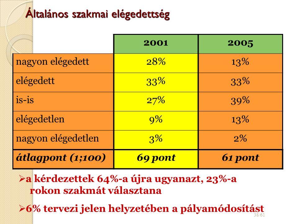 Általános szakmai elégedettség 20012005 nagyon elégedett28%13% elégedett33% is-is27%39% elégedetlen9%13% nagyon elégedetlen3%2% átlagpont (1;100)69 pont61 pont 38/61   a kérdezettek 64%-a újra ugyanazt, 23%-a rokon szakmát választana   6% tervezi jelen helyzetében a pályamódosítást
