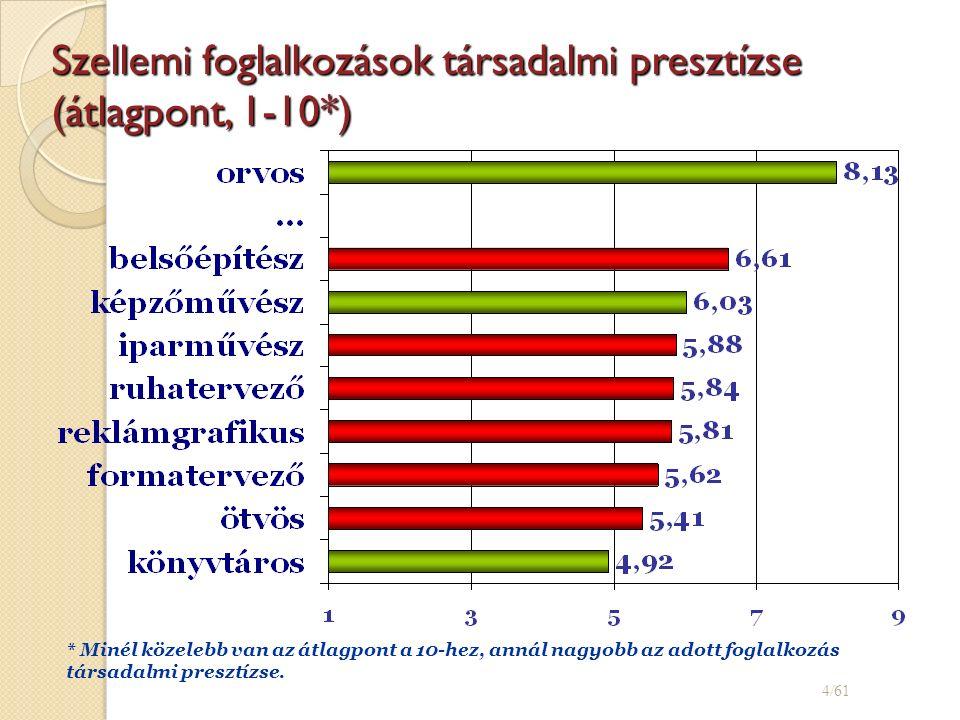 Szellemi foglalkozások társadalmi presztízse (átlagpont, 1-10*) 4/61 * Minél közelebb van az átlagpont a 10-hez, annál nagyobb az adott foglalkozás társadalmi presztízse.