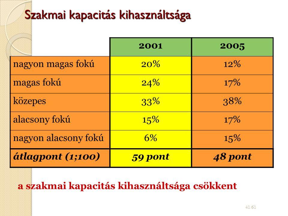 Szakmai kapacitás kihasználtsága 20012005 nagyon magas fokú20%12% magas fokú24%17% közepes33%38% alacsony fokú15%17% nagyon alacsony fokú6%15% átlagpont (1;100)59 pont48 pont 41/61 a szakmai kapacitás kihasználtsága csökkent