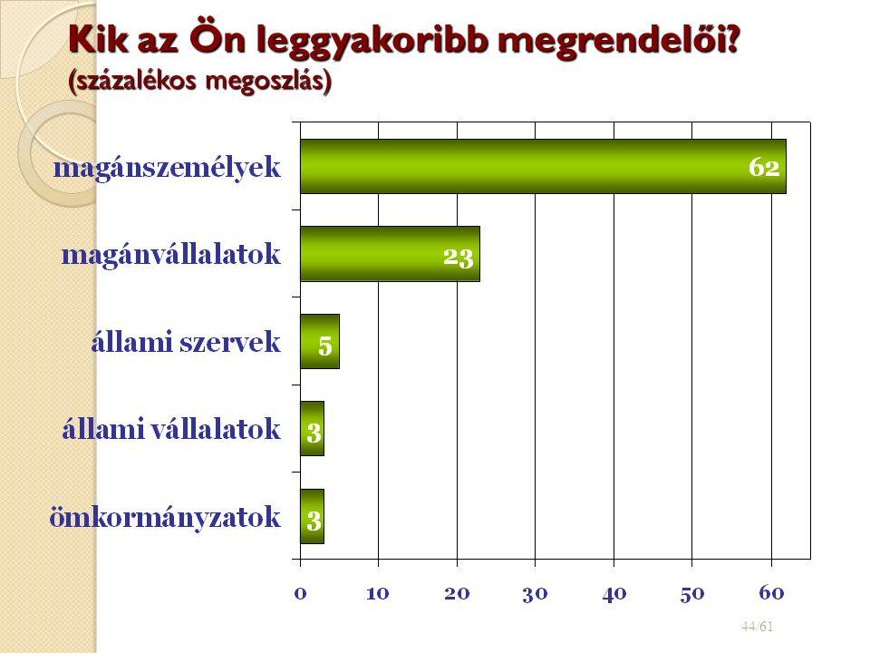 Kik az Ön leggyakoribb megrendelői (százalékos megoszlás) 44/61