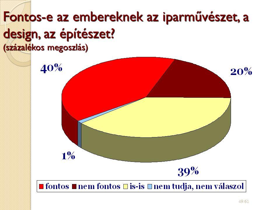 Fontos-e az embereknek az iparművészet, a design, az építészet? (százalékos megoszlás) 49/61