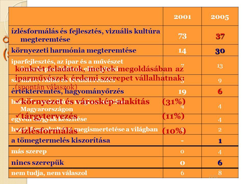 Ön szerint mi (lenne) az iparművészek szerepe ma Magyarországon.