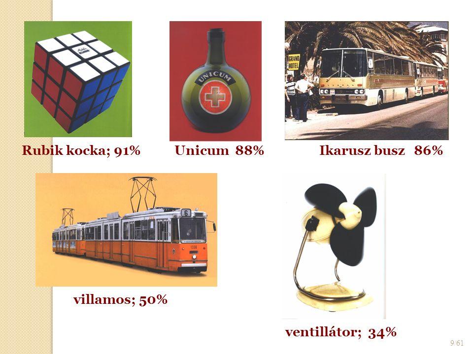 9/61 Rubik kocka; 91%Unicum 88%Ikarusz busz86% villamos; 50% ventillátor; 34%