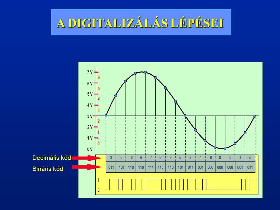 A/D ÁTALAKÍTÁS, KVANTÁLÁS Az amplitúdóminták bináris kódszavakhoz való hozzárendelését nevezzük kvantálásnak.