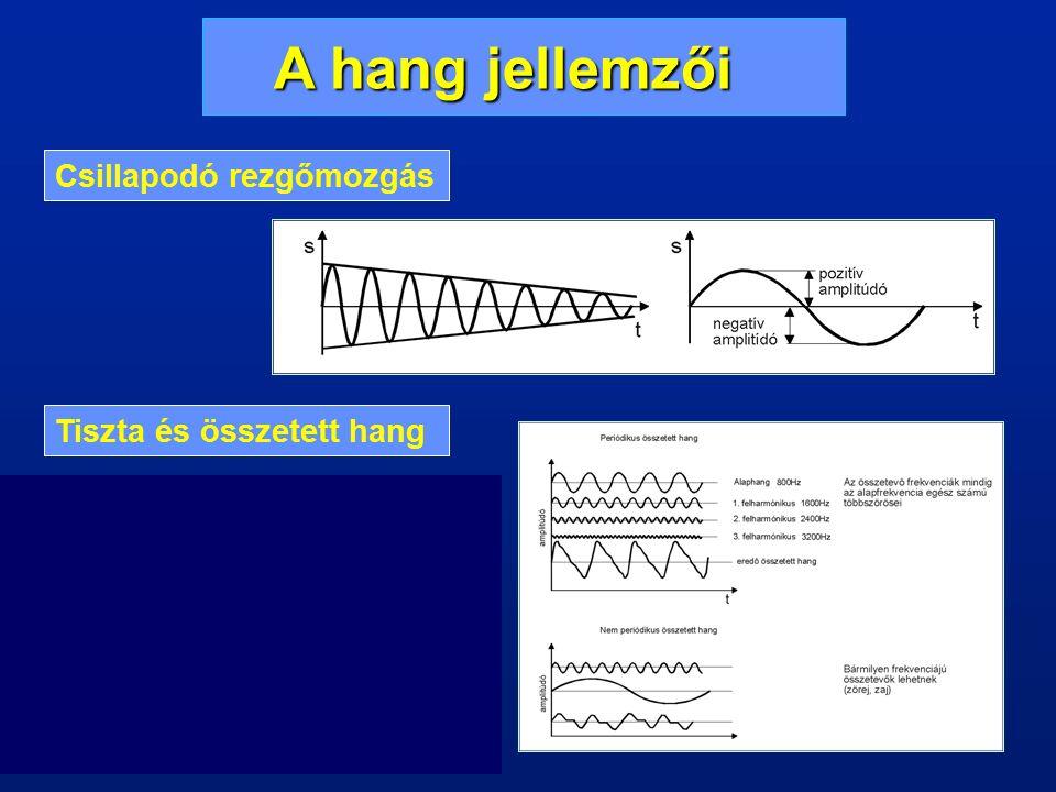 A HANGDIGITALIZÁLÁS FOLYAMATA PCM (Pulse Code Modulation): az analóg jelet időben diszkrét impulzusok sorozatává alakítják.