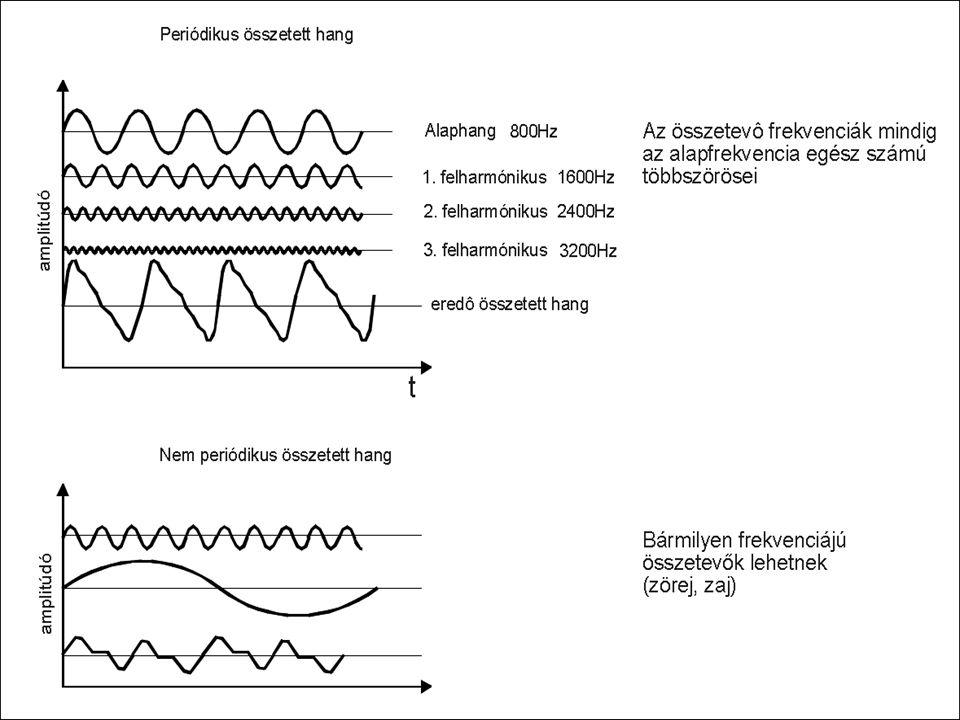 SÁVHATÁROLÁS A mintát az analóg hangjelből a azonos időközönként kell venni.