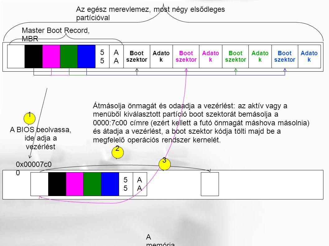 Master Boot Record, MBR A5 Az egész merevlemez, most négy elsődleges partícióval Adato k Boot szektor Boot szektor Boot szektor Boot szektor Adato k A