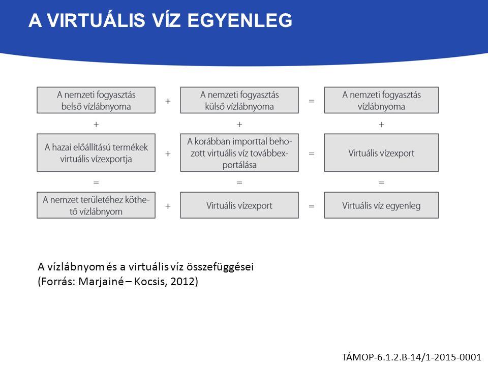 A VIRTUÁLIS VÍZ EGYENLEG A vízlábnyom és a virtuális víz összefüggései (Forrás: Marjainé – Kocsis, 2012) TÁMOP-6.1.2.B-14/1-2015-0001