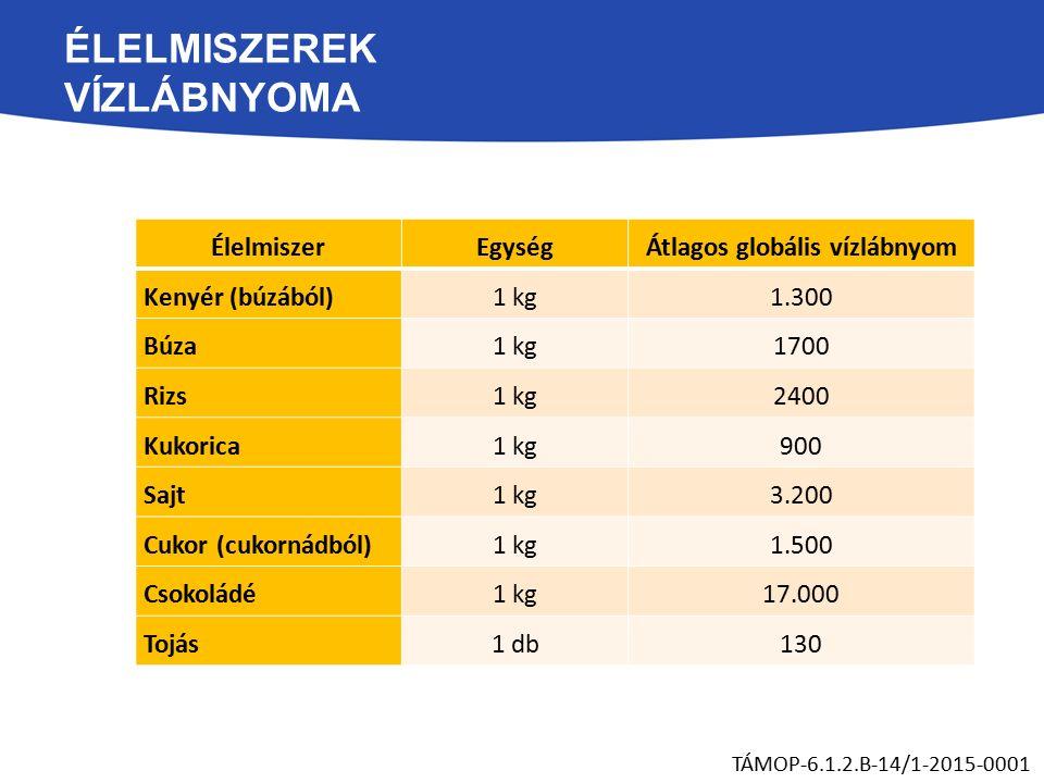 ÉLELMISZEREK VÍZLÁBNYOMA TÁMOP-6.1.2.B-14/1-2015-0001 ÉlelmiszerEgységÁtlagos globális vízlábnyom Kenyér (búzából)1 kg1.300 Búza1 kg1700 Rizs1 kg2400