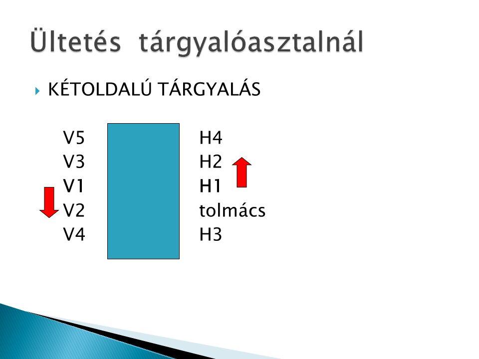  KÉTOLDALÚ TÁRGYALÁS V5 H4 V3 H2 V1 H1 V2 tolmács V4 H3