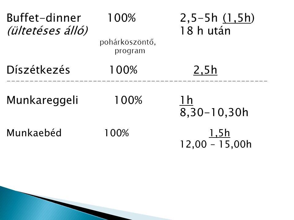 Buffet-dinner 100% 2,5-5h (1,5h) (ültetéses álló) 18 h után pohárköszöntő, program Díszétkezés 100% 2,5h ---------------------------------------------------------- Munkareggeli 100%1h 8,30-10,30h Munkaebéd 100%1,5h 12,00 – 15,00h