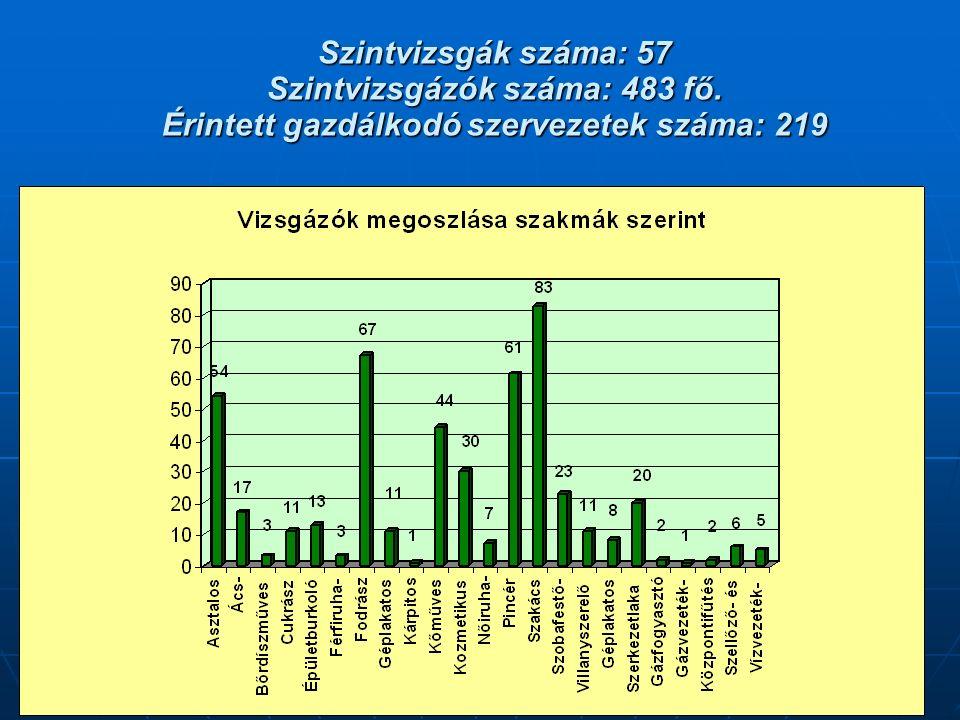Szintvizsgák száma: 57 Szintvizsgázók száma: 483 fő. Érintett gazdálkodó szervezetek száma: 219