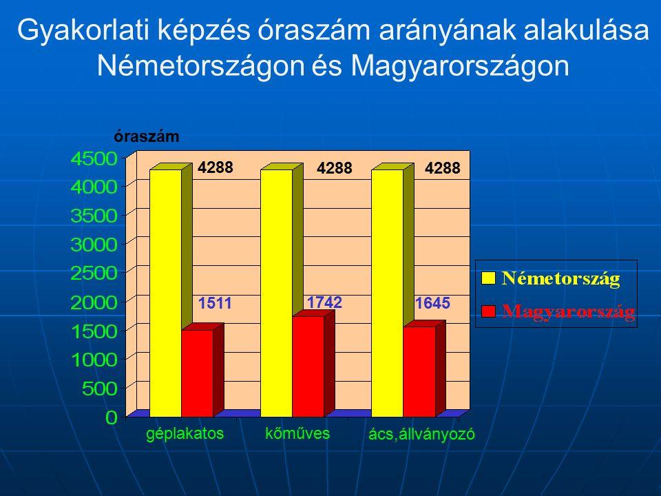 Gyakorlati képzés óraszám arányának alakulása Németországon és Magyarországon géplakatos kőműves ács,állványozó óraszám 16451511 4288 1742