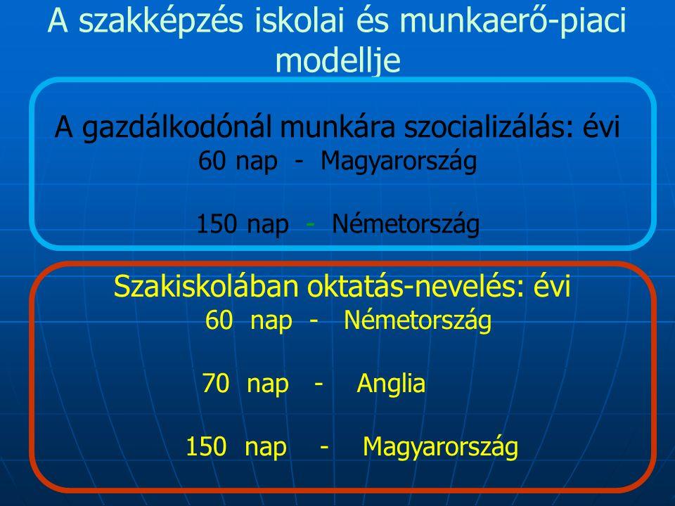 A szakképzés iskolai és munkaerő-piaci modellje A gazdálkodónál munkára szocializálás: évi 60 nap - Magyarország 150 nap - Németország Szakiskolában oktatás-nevelés: évi 60 nap - Németország 70 nap - Anglia 150 nap - Magyarország