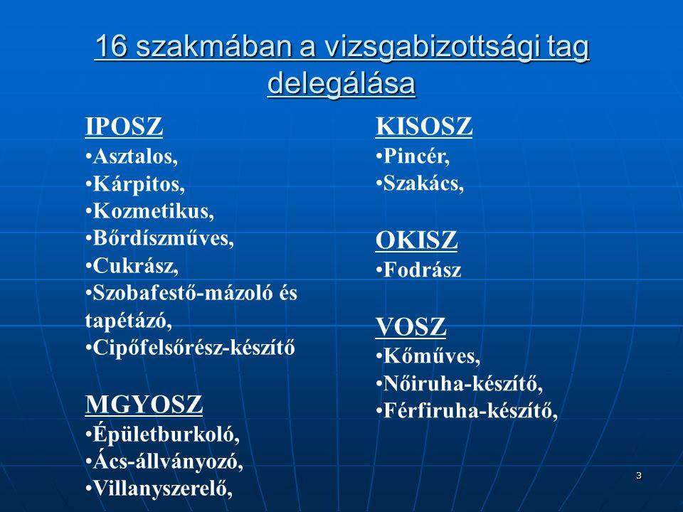 3 16 szakmában a vizsgabizottsági tag delegálása IPOSZ Asztalos, Kárpitos, Kozmetikus, Bőrdíszműves, Cukrász, Szobafestő-mázoló és tapétázó, Cipőfelsőrész-készítő MGYOSZ Épületburkoló, Ács-állványozó, Villanyszerelő, KISOSZ Pincér, Szakács, OKISZ Fodrász VOSZ Kőműves, Nőiruha-készítő, Férfiruha-készítő,