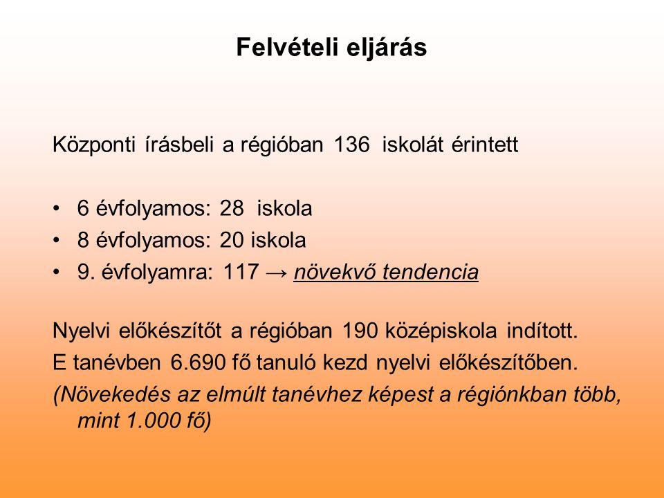 Felvételi eljárás Központi írásbeli a régióban 136 iskolát érintett 6 évfolyamos: 28 iskola 8 évfolyamos: 20 iskola 9. évfolyamra: 117 → növekvő tende