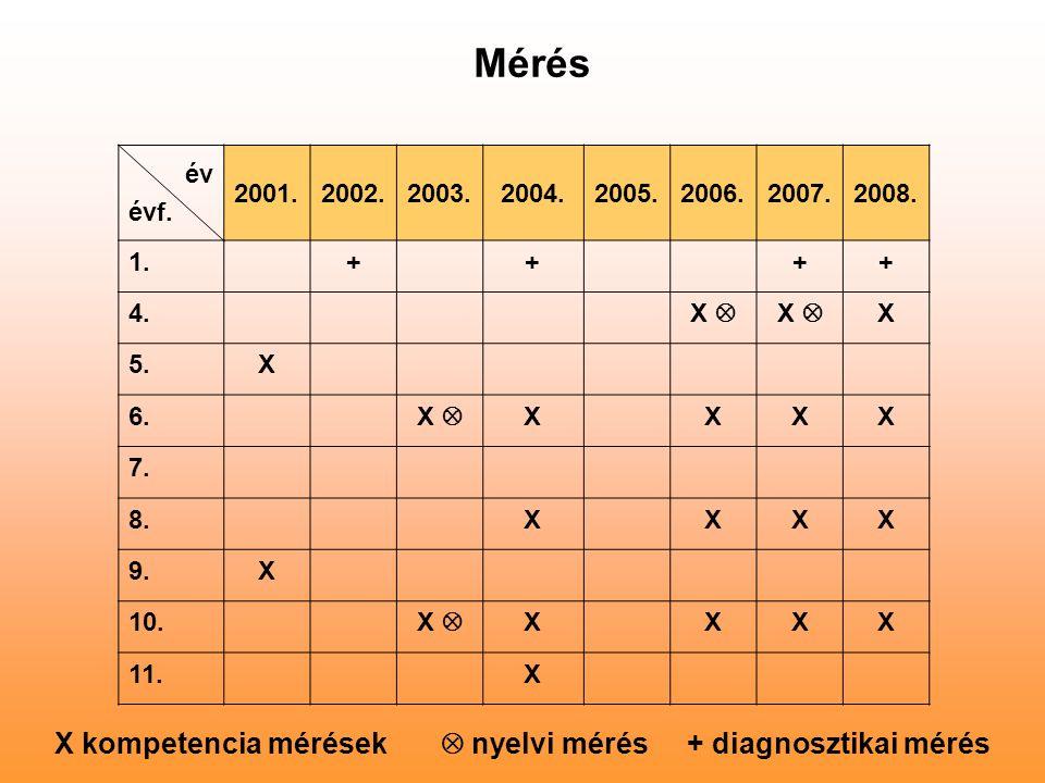 Mérés év évf. 2001.2002.2003. 2004.2005.2006.2007.2008. 1.++ ++ 4. X  X 5.X 6. X  XXXX 7. 8.XXXX 9.X 10. X  XXXX 11.X X kompetencia mérések  nyelv
